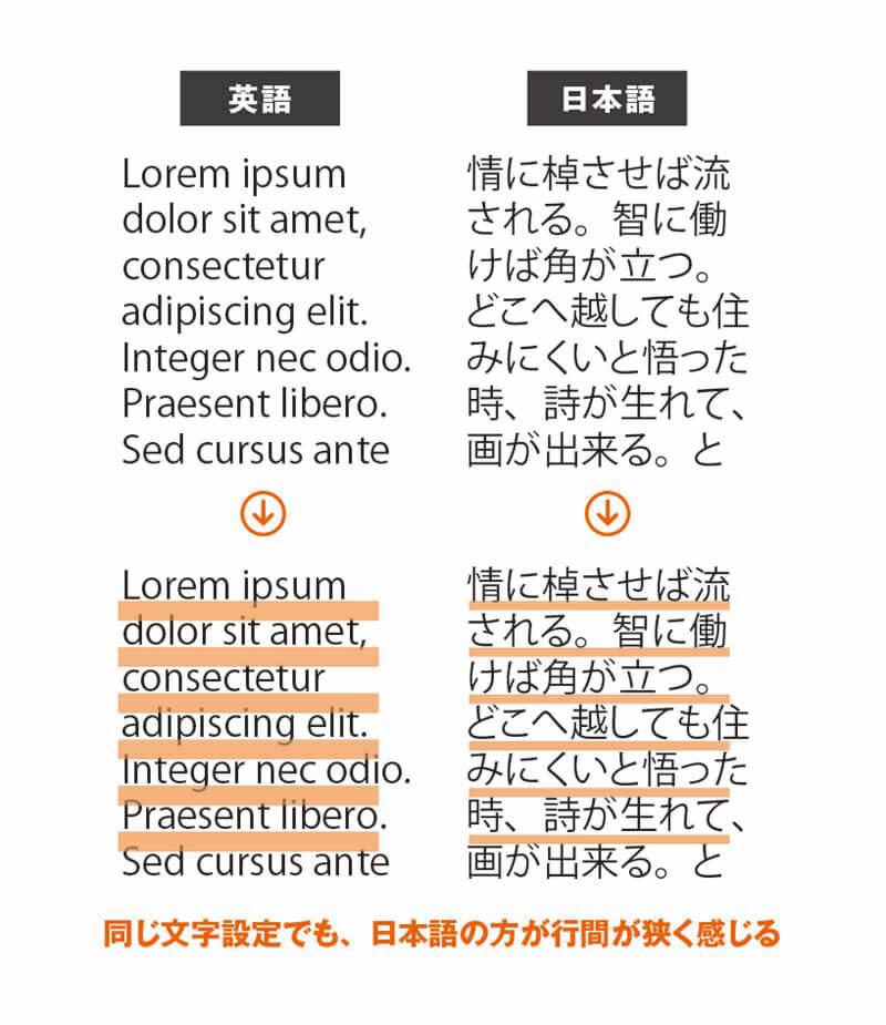 英語と日本語の組版の違い