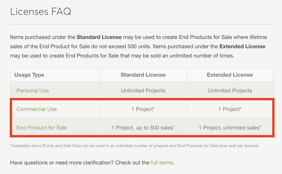 Creative MarketライセンスQ&A